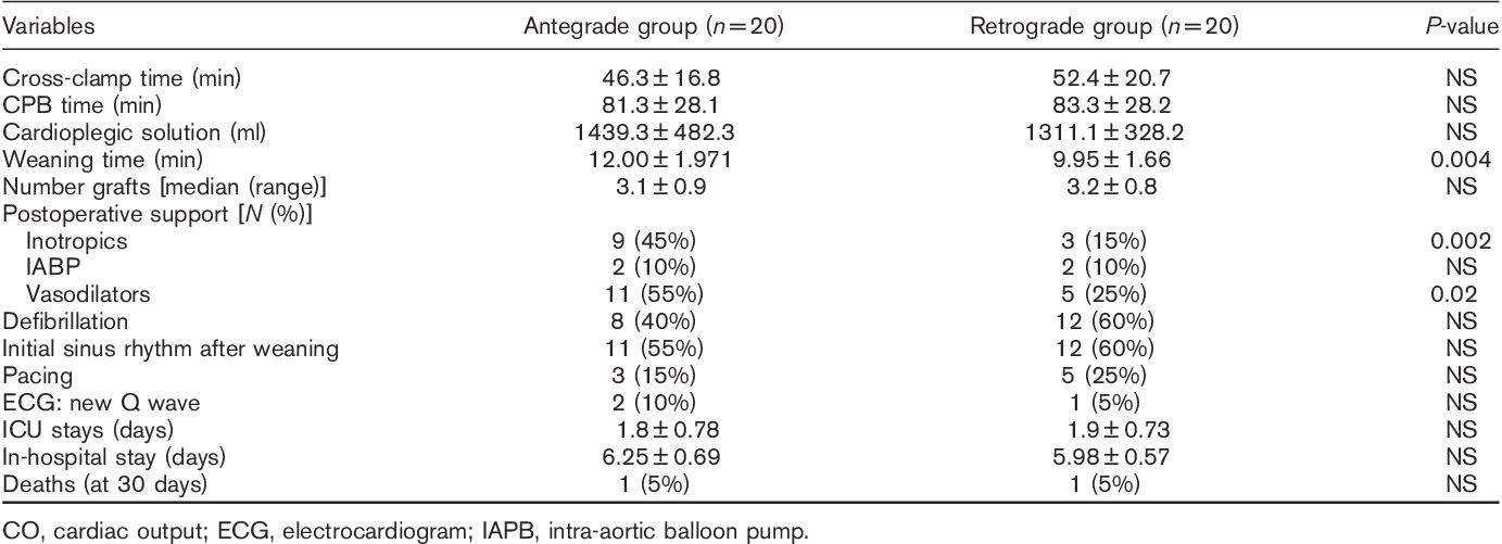 The impact of continuous retrograde cardioplegia compared