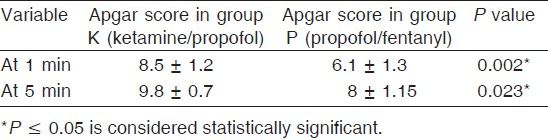 Table 4: Apgar score